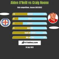 Aiden O'Neill vs Craig Noone h2h player stats