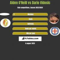 Aiden O'Neill vs Dario Vidosic h2h player stats