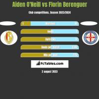 Aiden O'Neill vs Florin Berenguer h2h player stats
