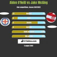 Aiden O'Neill vs Jake McGing h2h player stats
