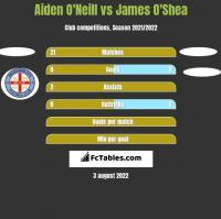 Aiden O'Neill vs James O'Shea h2h player stats