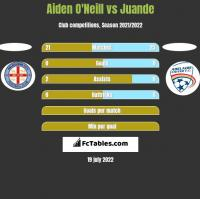Aiden O'Neill vs Juande h2h player stats