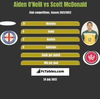 Aiden O'Neill vs Scott McDonald h2h player stats