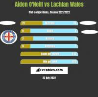 Aiden O'Neill vs Lachlan Wales h2h player stats