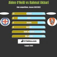 Aiden O'Neill vs Rahmat Akbari h2h player stats
