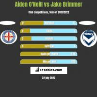 Aiden O'Neill vs Jake Brimmer h2h player stats