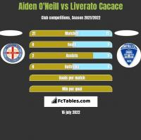 Aiden O'Neill vs Liverato Cacace h2h player stats