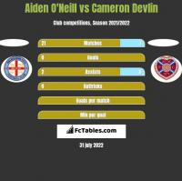 Aiden O'Neill vs Cameron Devlin h2h player stats