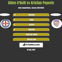 Aiden O'Neill vs Kristian Popovic h2h player stats
