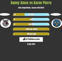 Danny Amos vs Aaron Pierre h2h player stats