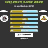 Danny Amos vs Ro-Shaun Williams h2h player stats