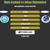 Mads Kaalund vs Adnan Mohammed h2h player stats