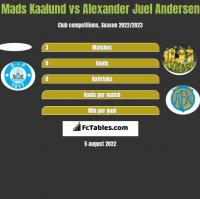 Mads Kaalund vs Alexander Juel Andersen h2h player stats