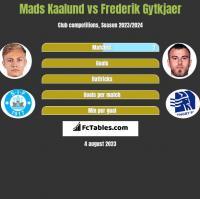 Mads Kaalund vs Frederik Gytkjaer h2h player stats