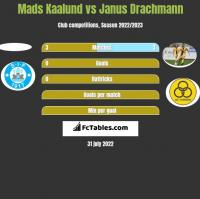 Mads Kaalund vs Janus Drachmann h2h player stats