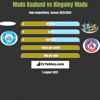 Mads Kaalund vs Kingsley Madu h2h player stats