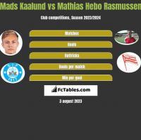 Mads Kaalund vs Mathias Hebo Rasmussen h2h player stats
