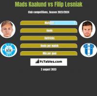Mads Kaalund vs Filip Lesniak h2h player stats