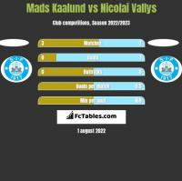 Mads Kaalund vs Nicolai Vallys h2h player stats