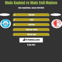 Mads Kaalund vs Mads Emil Madsen h2h player stats