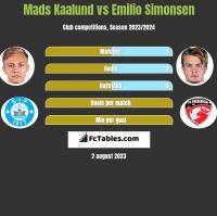 Mads Kaalund vs Emilio Simonsen h2h player stats