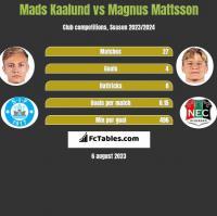 Mads Kaalund vs Magnus Mattsson h2h player stats
