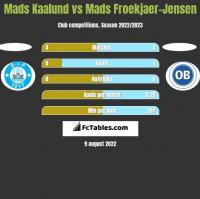 Mads Kaalund vs Mads Froekjaer-Jensen h2h player stats