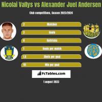 Nicolai Vallys vs Alexander Juel Andersen h2h player stats