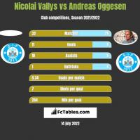 Nicolai Vallys vs Andreas Oggesen h2h player stats