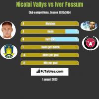 Nicolai Vallys vs Iver Fossum h2h player stats