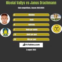 Nicolai Vallys vs Janus Drachmann h2h player stats