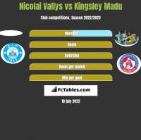 Nicolai Vallys vs Kingsley Madu h2h player stats