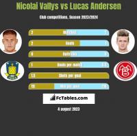 Nicolai Vallys vs Lucas Andersen h2h player stats
