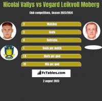Nicolai Vallys vs Vegard Leikvoll Moberg h2h player stats