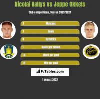 Nicolai Vallys vs Jeppe Okkels h2h player stats