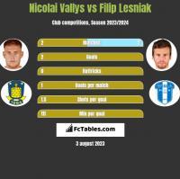 Nicolai Vallys vs Filip Lesniak h2h player stats