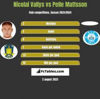 Nicolai Vallys vs Pelle Mattsson h2h player stats