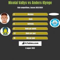 Nicolai Vallys vs Anders Klynge h2h player stats