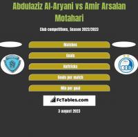 Abdulaziz Al-Aryani vs Amir Arsalan Motahari h2h player stats