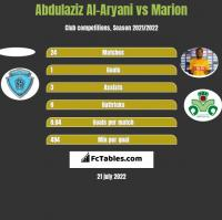 Abdulaziz Al-Aryani vs Marion h2h player stats