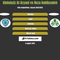 Abdulaziz Al-Aryani vs Reza Habibzadeh h2h player stats