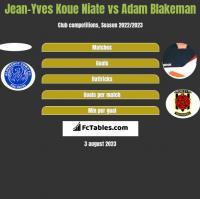 Jean-Yves Koue Niate vs Adam Blakeman h2h player stats