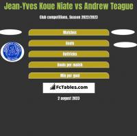 Jean-Yves Koue Niate vs Andrew Teague h2h player stats