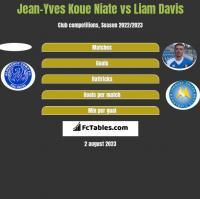Jean-Yves Koue Niate vs Liam Davis h2h player stats