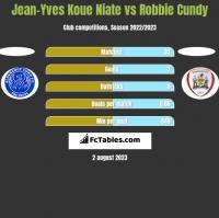 Jean-Yves Koue Niate vs Robbie Cundy h2h player stats