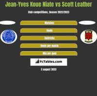 Jean-Yves Koue Niate vs Scott Leather h2h player stats