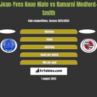 Jean-Yves Koue Niate vs Ramarni Medford-Smith h2h player stats