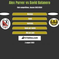 Alex Purver vs David Batanero h2h player stats