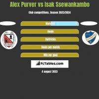 Alex Purver vs Isak Ssewankambo h2h player stats