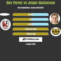 Alex Purver vs Jesper Gustavsson h2h player stats